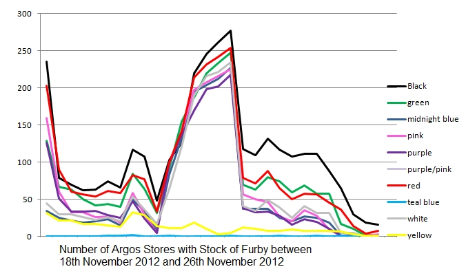 Argos Furby Stock Levels Graph